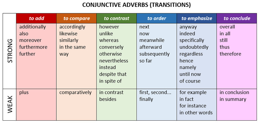 Conjunctions - CoonWriting
